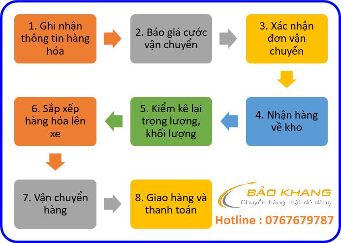 Vận chuyển hàng từ Bắc Giang đi Lào
